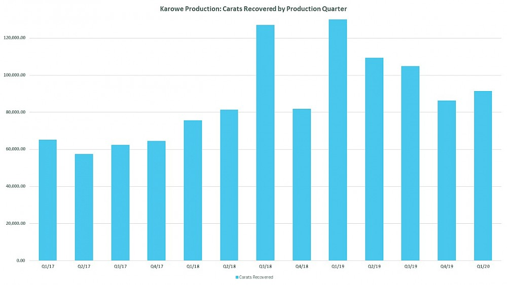 Q1-2020-Carats Recovered by Production Quarter